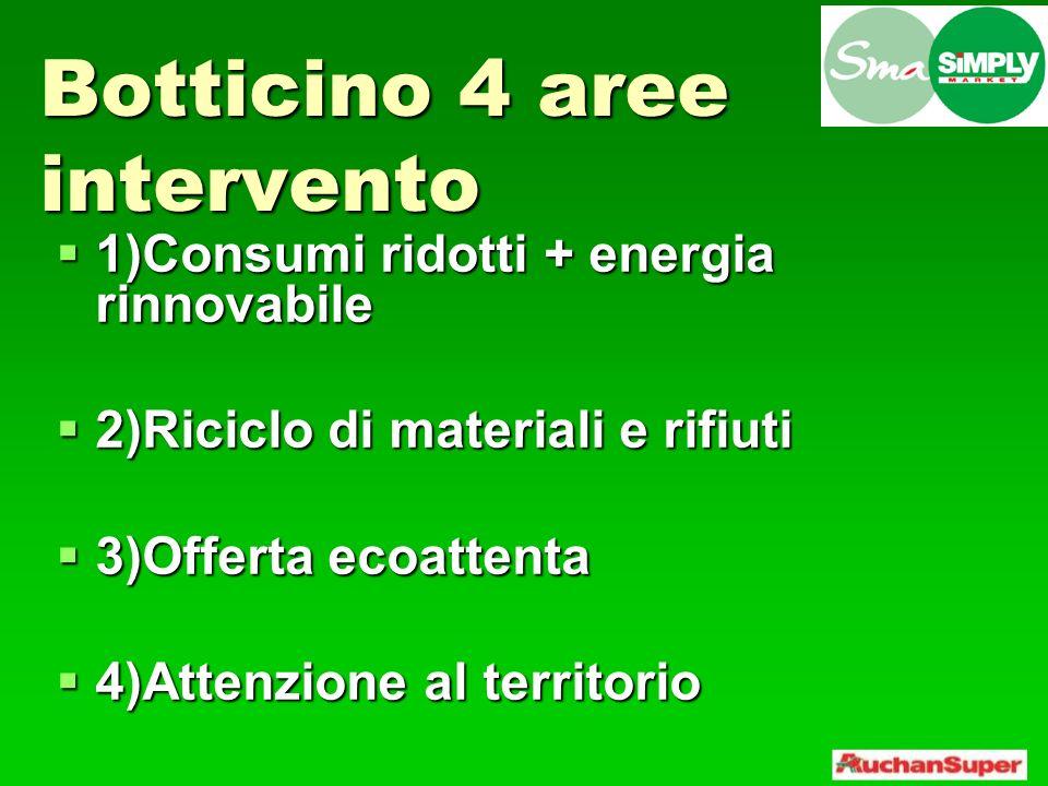 Botticino 4 punti fermi 1)Consumi ridotti + energia rinnovabile 1)Consumi ridotti + energia rinnovabile 13 interventi tecnici con un solo obiettivo: consumare meno energia, come.