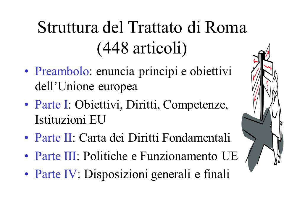 Struttura del Trattato di Roma (448 articoli) Preambolo: enuncia principi e obiettivi dellUnione europea Parte I: Obiettivi, Diritti, Competenze, Istituzioni EU Parte II: Carta dei Diritti Fondamentali Parte III: Politiche e Funzionamento UE Parte IV: Disposizioni generali e finali