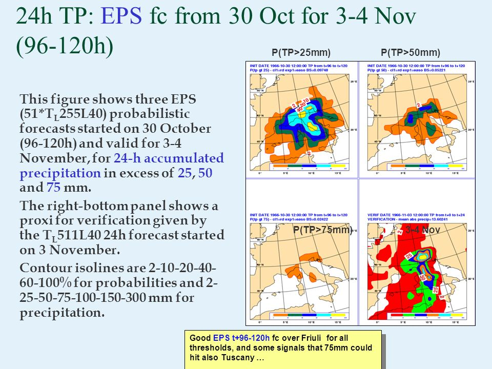24h TP: EPS fc from 30 Oct for 3-4 Nov (96-120h) This figure shows three EPS (51*T L 255L40) probabilistic forecasts started on 30 October (96-120h) a