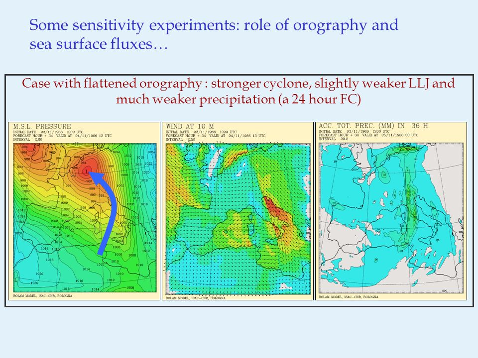 Some sensitivity experiments: role of orography and sea surface fluxes… Case with flattened orography : stronger cyclone, slightly weaker LLJ and much weaker precipitation (a 24 hour FC)