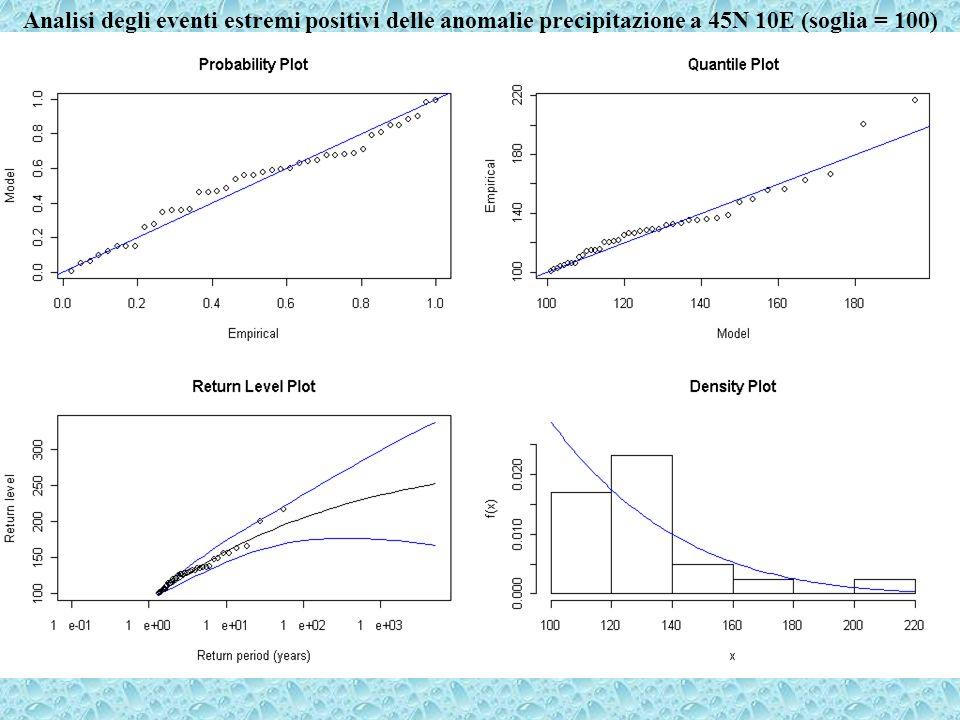 Analisi degli eventi estremi positivi delle anomalie precipitazione a 45N 10E (soglia = 100)