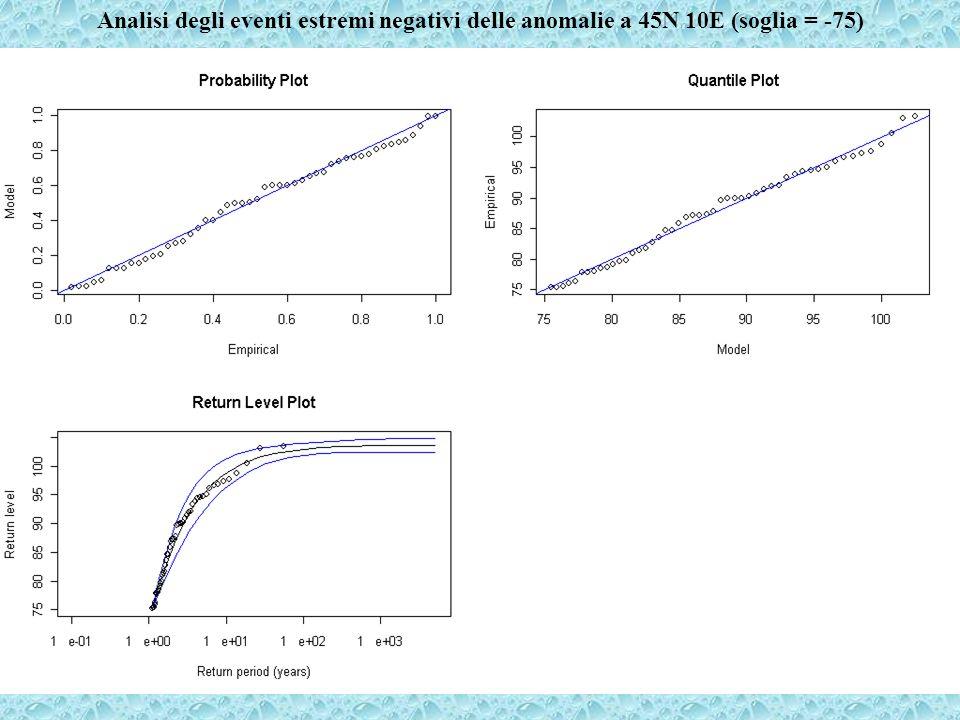 Analisi degli eventi estremi negativi delle anomalie a 45N 10E (soglia = -75)