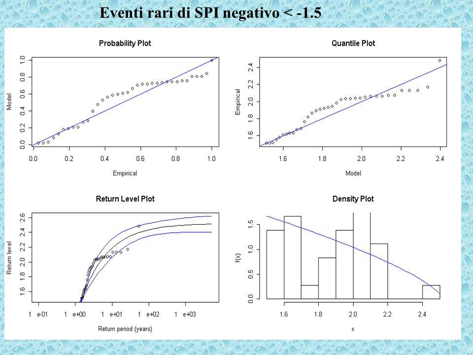 Eventi rari di SPI negativo < -1.5