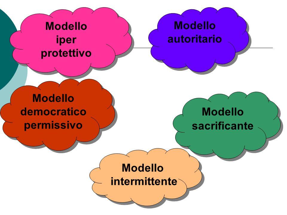 Modello iper protettivo Modello iper protettivo Modello autoritario Modello democratico permissivo Modello sacrificante Modello intermittente