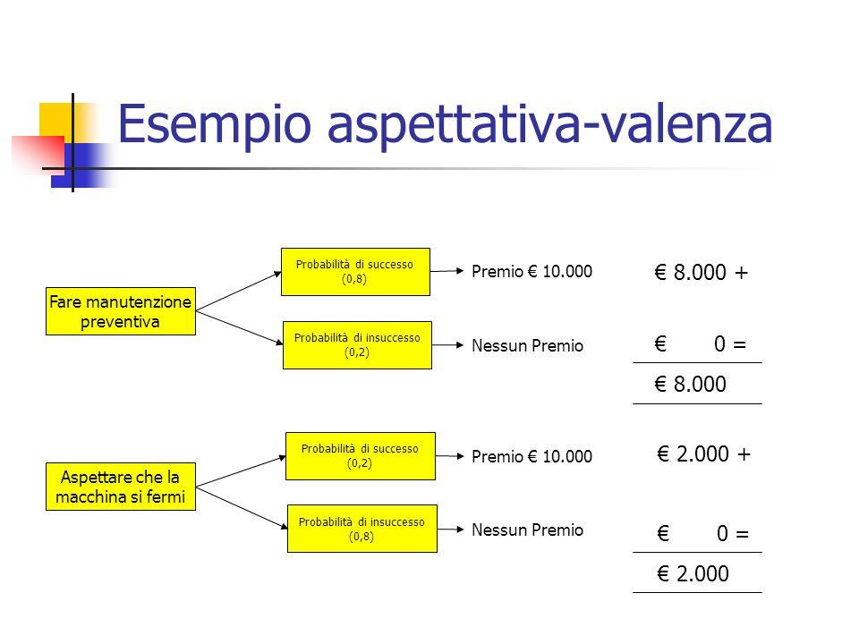 Esempio aspettativa-valenza Fare manutenzione preventiva Aspettare che la macchina si fermi Probabilità di successo (0,8) Probabilità di insuccesso (0