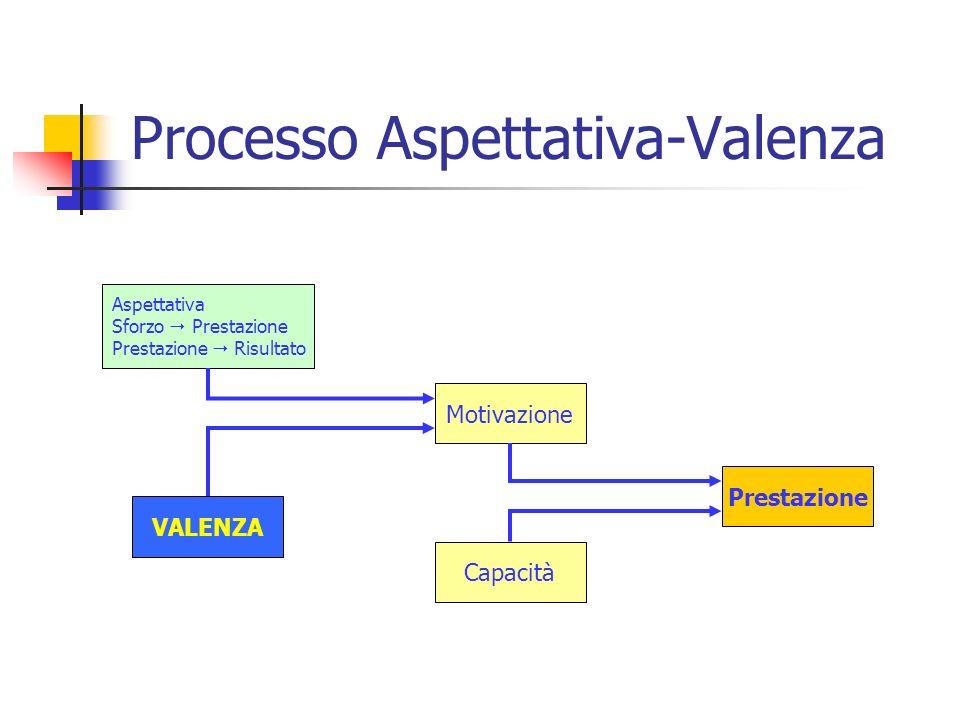 Processo Aspettativa-Valenza Aspettativa Sforzo Prestazione Prestazione Risultato VALENZA Capacità Motivazione Prestazione