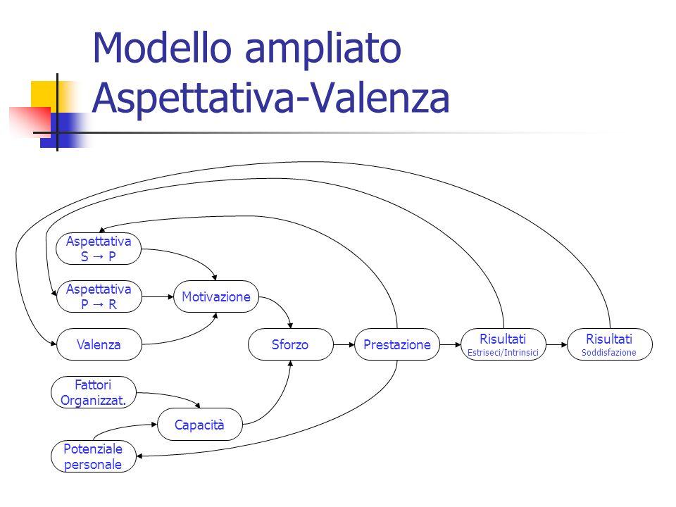 Modello ampliato Aspettativa-Valenza Aspettativa S P Aspettativa P R Valenza Motivazione SforzoPrestazione Risultati Estriseci/Intrinsici Risultati So