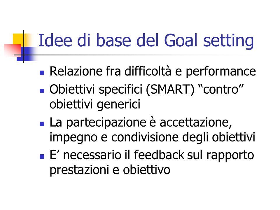 Idee di base del Goal setting Relazione fra difficoltà e performance Obiettivi specifici (SMART) contro obiettivi generici La partecipazione è accetta