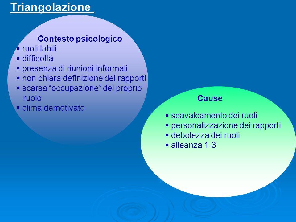 Triangolazione Contesto psicologico ruoli labili difficoltà presenza di riunioni informali non chiara definizione dei rapporti scarsa occupazione del