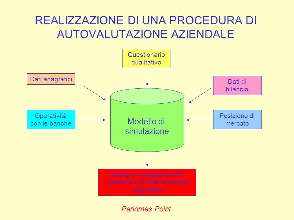 Parlòmes Point REALIZZAZIONE DI UNA PROCEDURA DI AUTOVALUTAZIONE AZIENDALE Modello di simulazione Rating e indicazioni delle variabili su cui interven