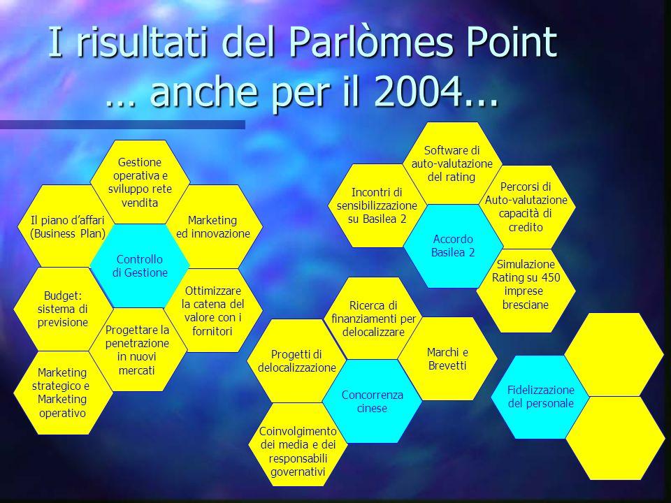 Simulazione Rating su 450 imprese bresciane I risultati del Parlòmes Point … anche per il 2004...