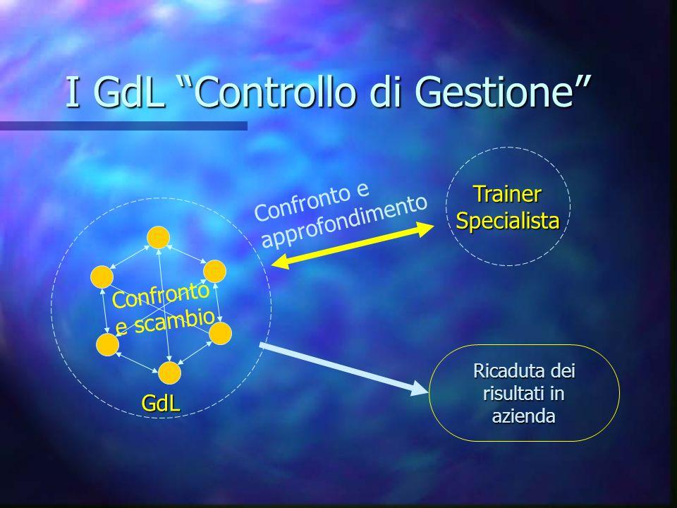 GdL I GdL Controllo di Gestione TrainerSpecialista Confronto e approfondimento Confronto e scambio Ricaduta dei risultati in azienda