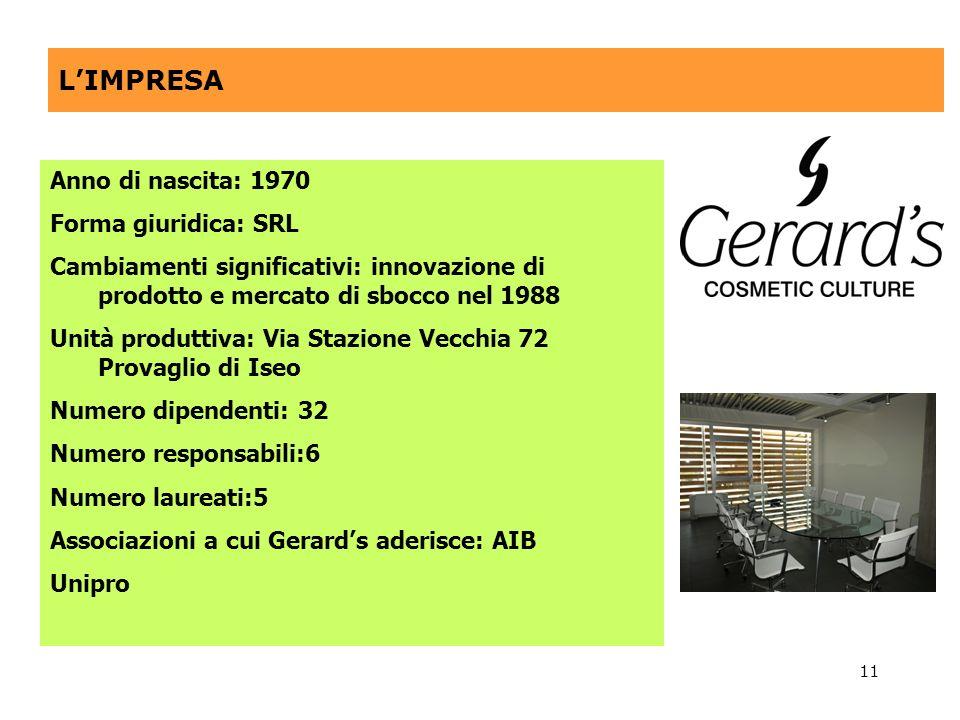 11 LIMPRESA Anno di nascita: 1970 Forma giuridica: SRL Cambiamenti significativi: innovazione di prodotto e mercato di sbocco nel 1988 Unità produttiv