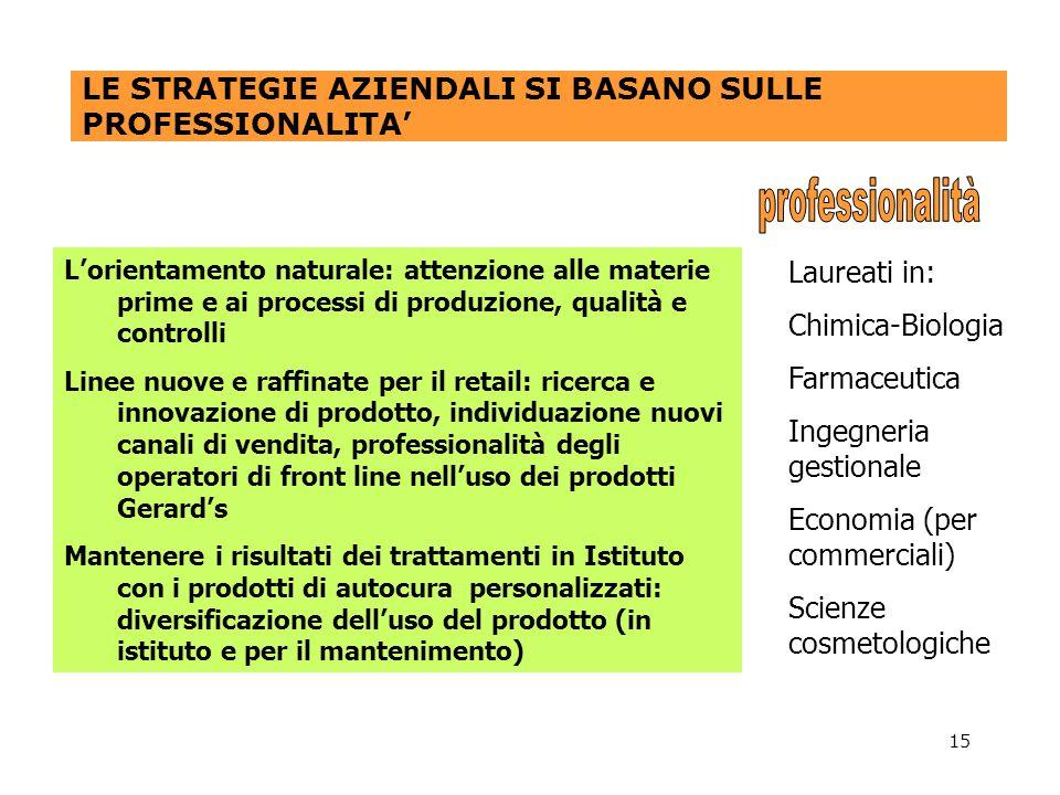 15 LE STRATEGIE AZIENDALI SI BASANO SULLE PROFESSIONALITA Lorientamento naturale: attenzione alle materie prime e ai processi di produzione, qualità e