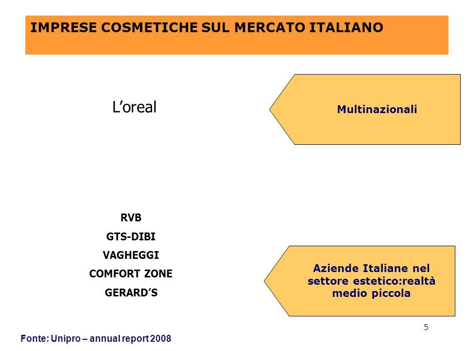 5 IMPRESE COSMETICHE SUL MERCATO ITALIANO Fonte: Unipro – annual report 2008 Multinazionali Aziende Italiane nel settore estetico:realtà medio piccola Loreal RVB GTS-DIBI VAGHEGGI COMFORT ZONE GERARDS