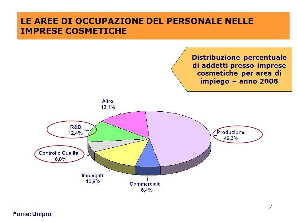 7 LE AREE DI OCCUPAZIONE DEL PERSONALE NELLE IMPRESE COSMETICHE Fonte: Unipro Distribuzione percentuale di addetti presso imprese cosmetiche per area di impiego – anno 2008