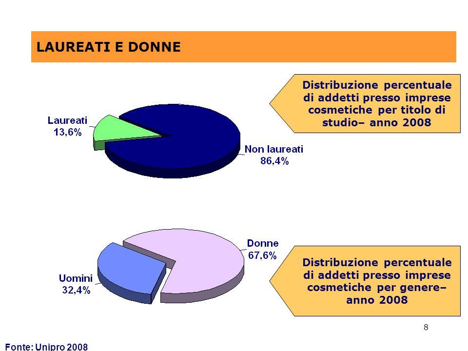 8 LAUREATI E DONNE Fonte: Unipro 2008 Distribuzione percentuale di addetti presso imprese cosmetiche per titolo di studio– anno 2008 Distribuzione percentuale di addetti presso imprese cosmetiche per genere– anno 2008
