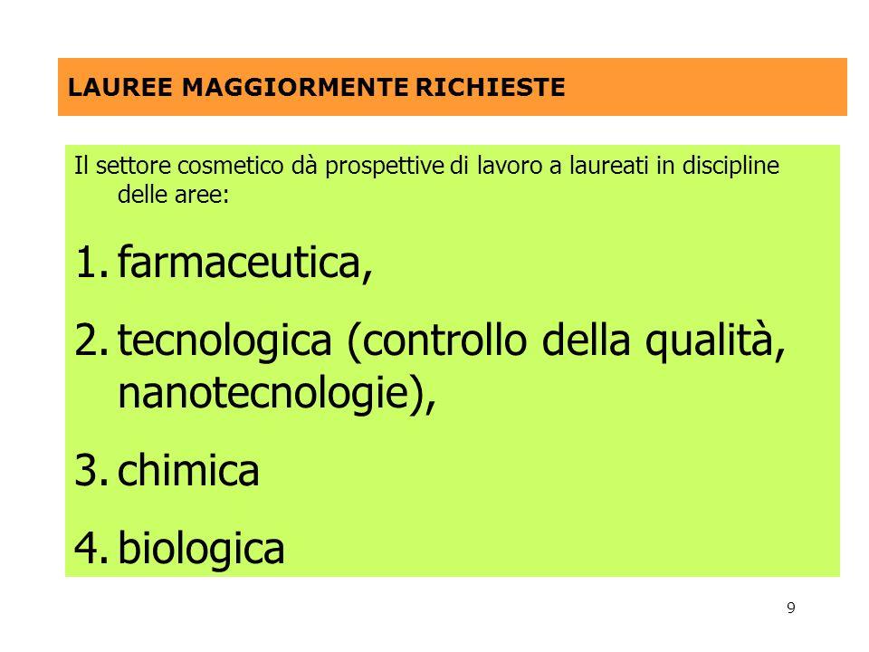 9 LAUREE MAGGIORMENTE RICHIESTE Il settore cosmetico dà prospettive di lavoro a laureati in discipline delle aree: 1.farmaceutica, 2.tecnologica (controllo della qualità, nanotecnologie), 3.chimica 4.biologica