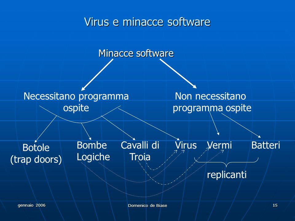 gennaio 2006 Domenico de Biase 15 Virus e minacce software Minacce software Necessitano programma ospite Non necessitano programma ospite Botole (trap doors) Bombe Logiche Cavalli di Troia VirusBatteriVermi replicanti