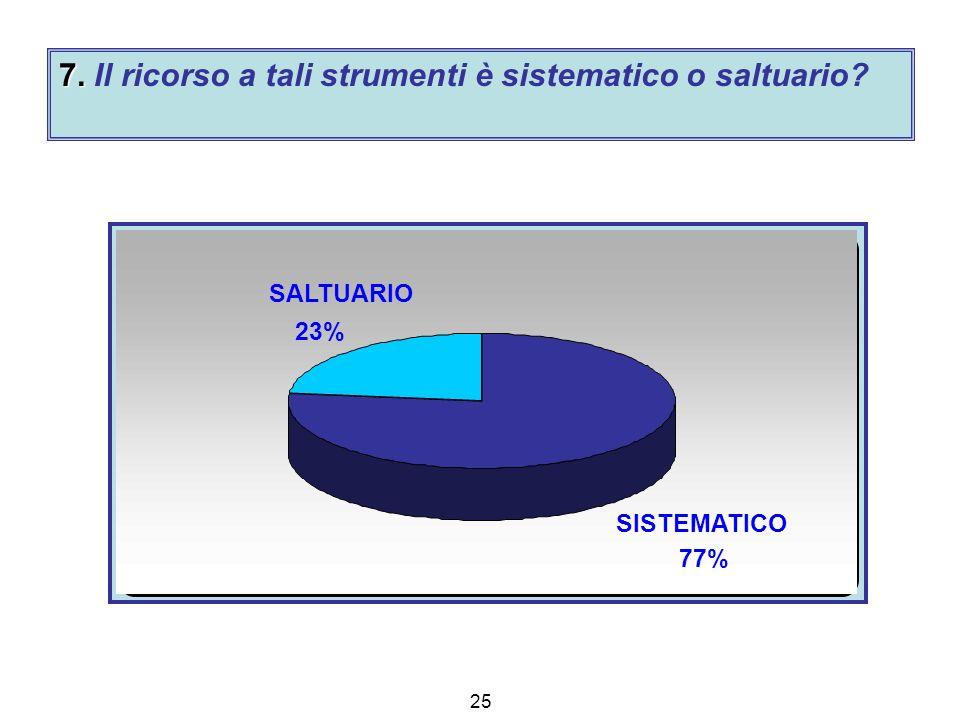 25 7. 7. Il ricorso a tali strumenti è sistematico o saltuario SISTEMATICO 77% SALTUARIO 23%
