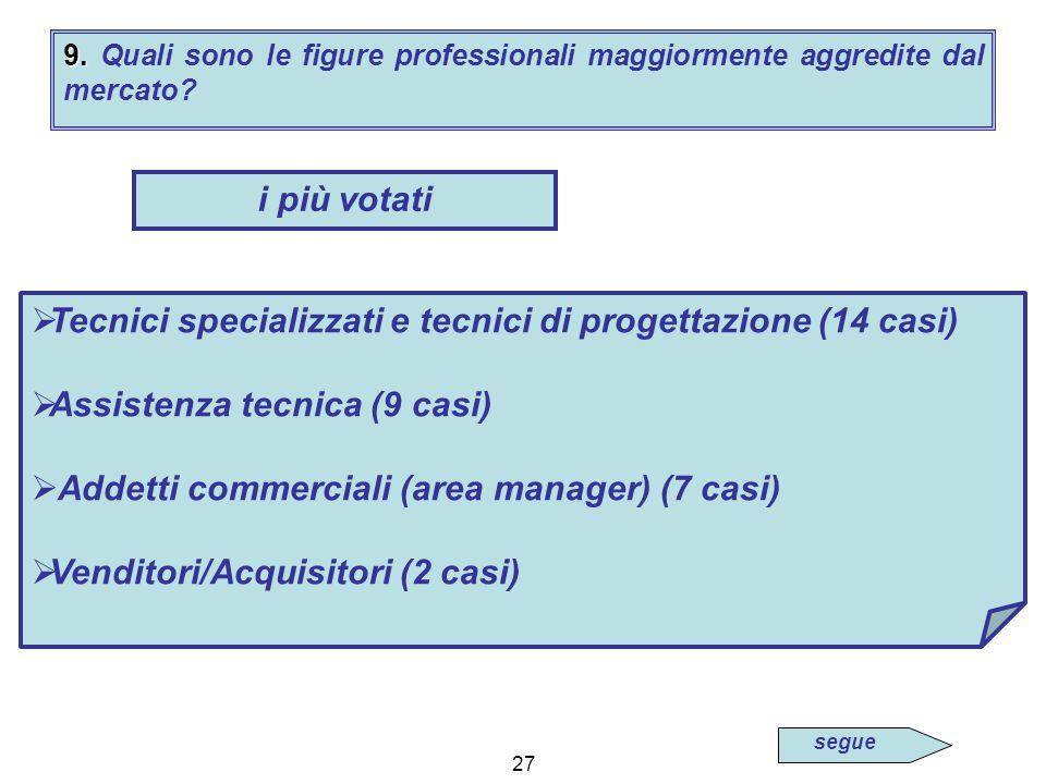 27 9. 9. Quali sono le figure professionali maggiormente aggredite dal mercato.