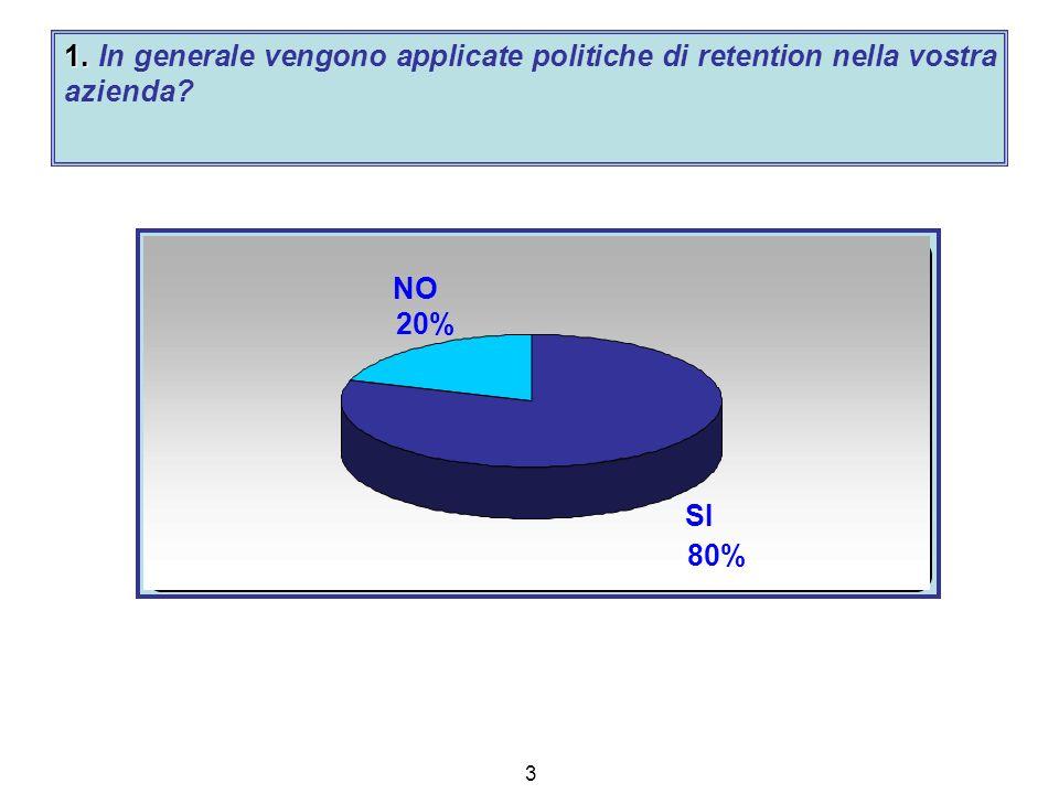 3 1. 1. In generale vengono applicate politiche di retention nella vostra azienda SI 80% NO 20%