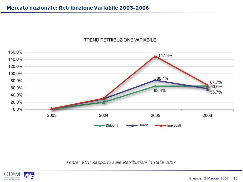 10 Brescia, 3 Maggio 2007 Mercato nazionale: Retribuzione Variabile 2003-2006 Fonte: VIII° Rapporto sulle Retribuzioni in Italia 2007