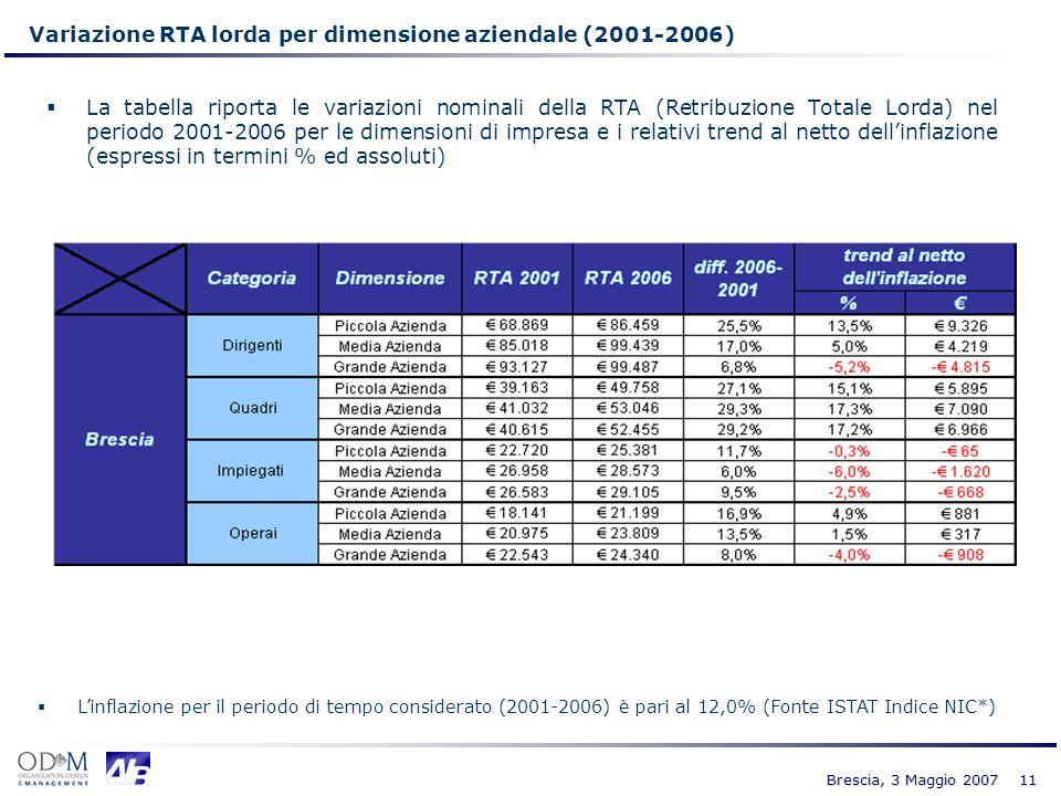 11 Brescia, 3 Maggio 2007 Variazione RTA lorda per dimensione aziendale (2001-2006) La tabella riporta le variazioni nominali della RTA (Retribuzione