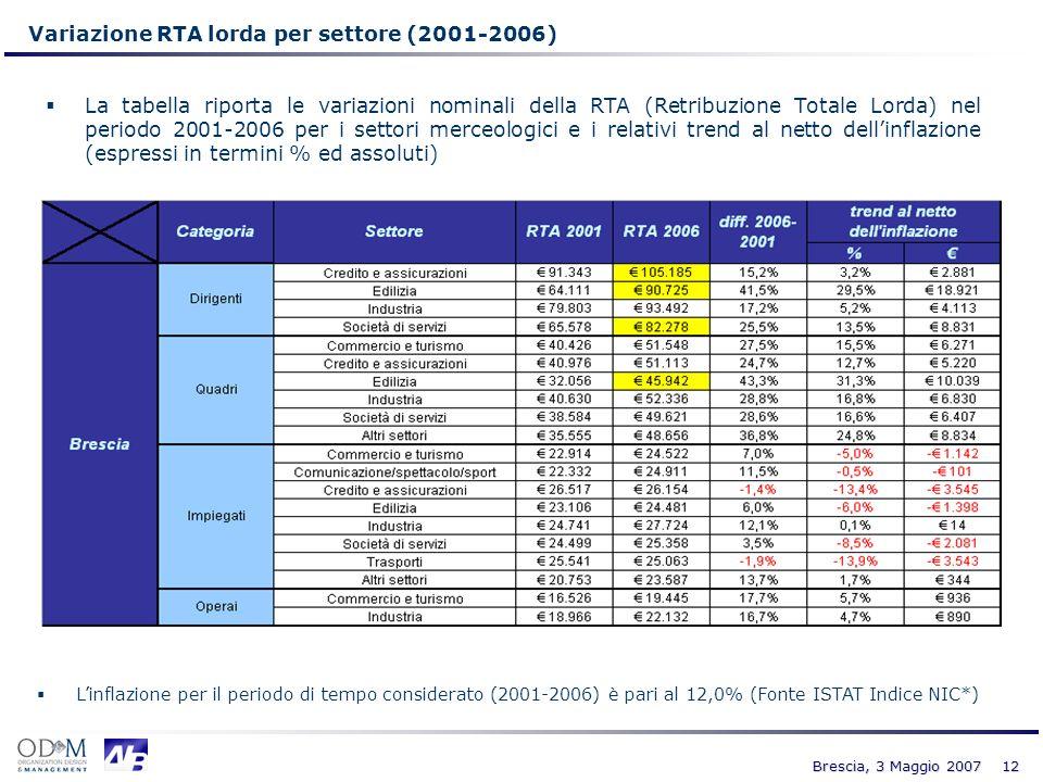 12 Brescia, 3 Maggio 2007 Variazione RTA lorda per settore (2001-2006) La tabella riporta le variazioni nominali della RTA (Retribuzione Totale Lorda)