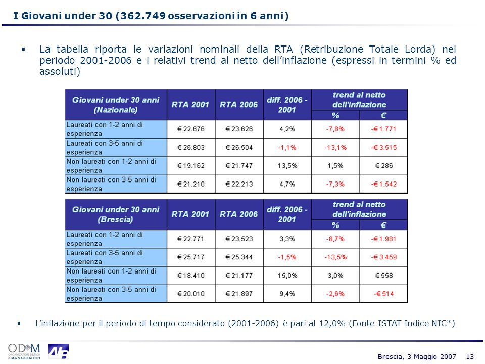 13 Brescia, 3 Maggio 2007 I Giovani under 30 (362.749 osservazioni in 6 anni) Linflazione per il periodo di tempo considerato (2001-2006) è pari al 12