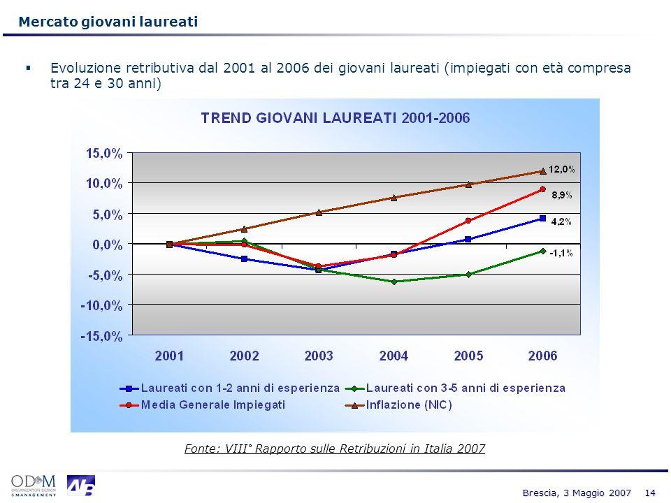 14 Brescia, 3 Maggio 2007 Mercato giovani laureati Evoluzione retributiva dal 2001 al 2006 dei giovani laureati (impiegati con età compresa tra 24 e 3