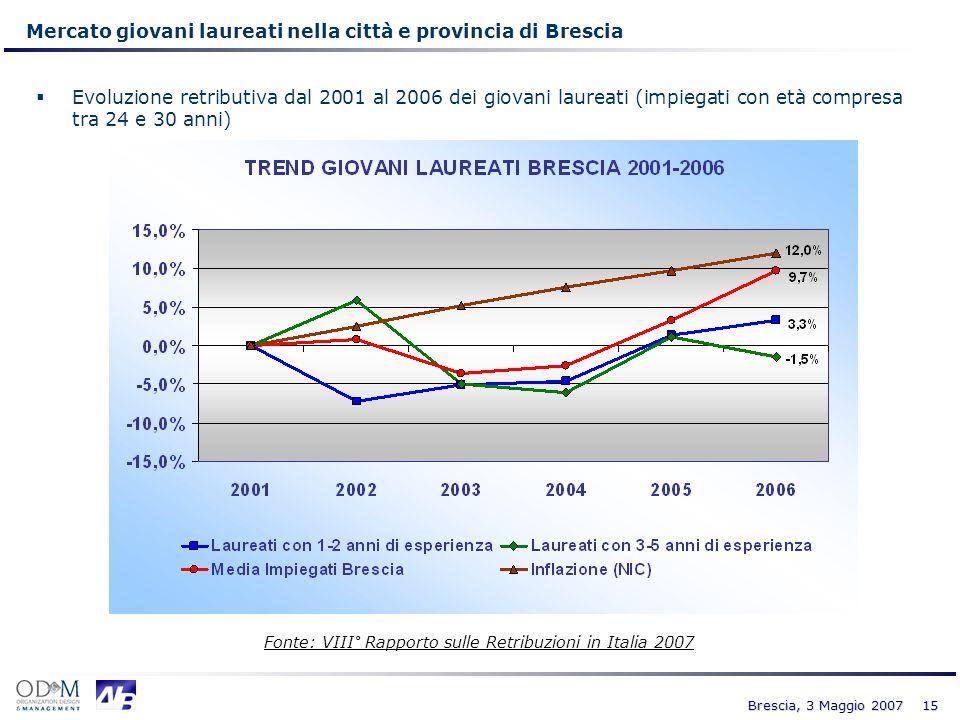 15 Brescia, 3 Maggio 2007 Mercato giovani laureati nella città e provincia di Brescia Evoluzione retributiva dal 2001 al 2006 dei giovani laureati (im