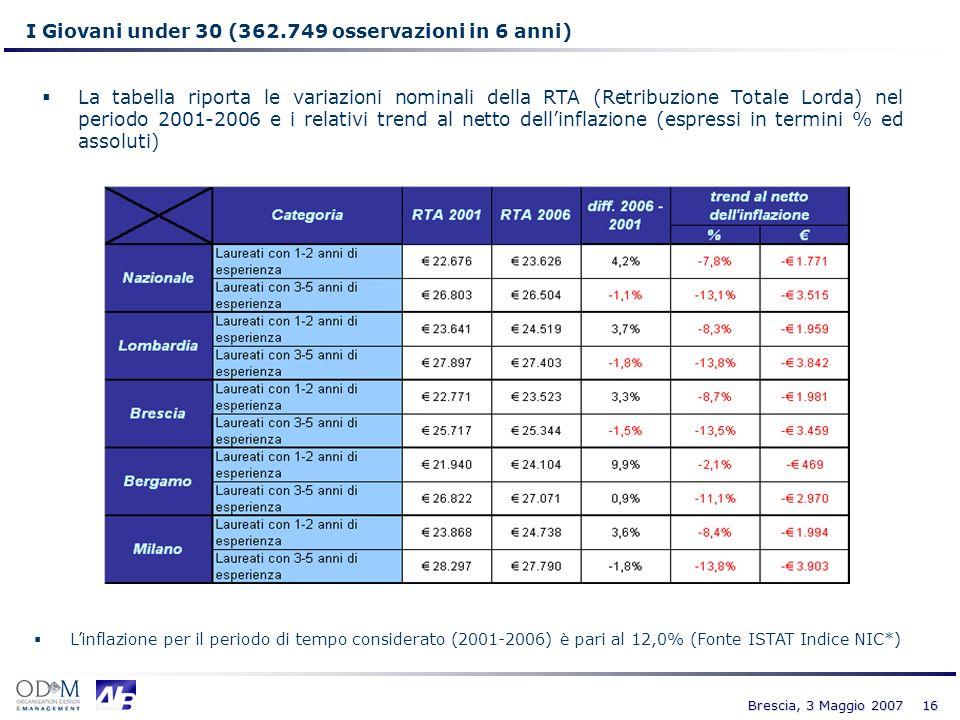 16 Brescia, 3 Maggio 2007 I Giovani under 30 (362.749 osservazioni in 6 anni) Linflazione per il periodo di tempo considerato (2001-2006) è pari al 12