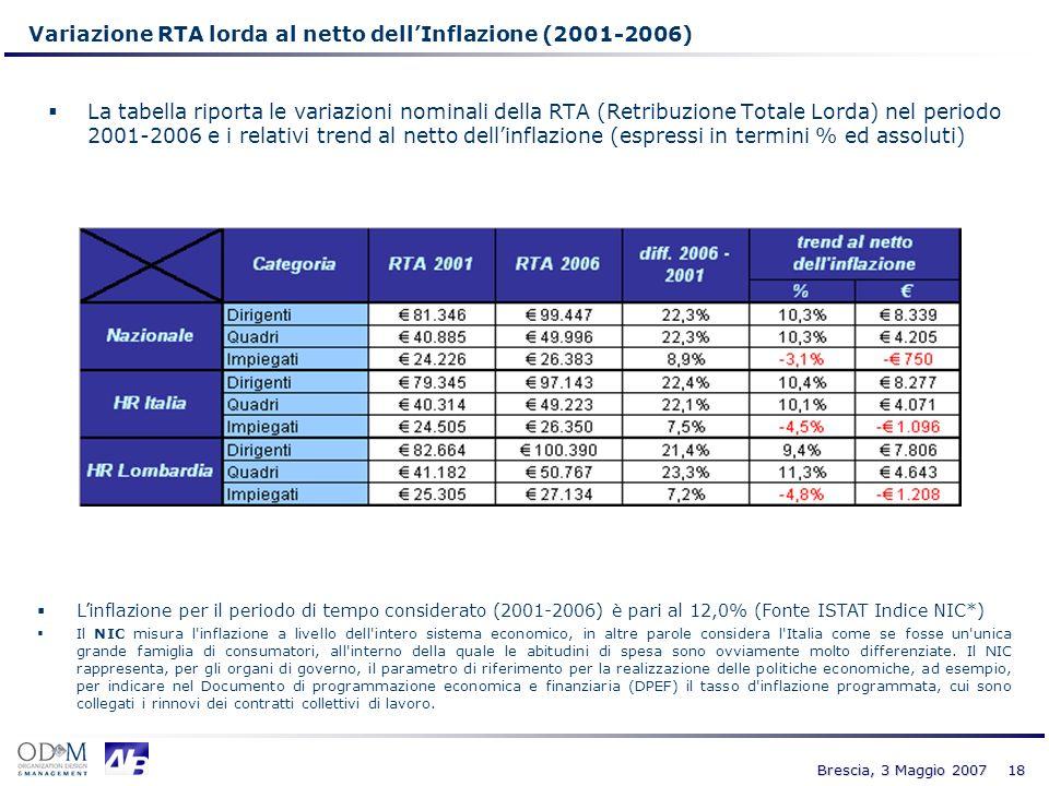 18 Variazione RTA lorda al netto dellInflazione (2001-2006) La tabella riporta le variazioni nominali della RTA (Retribuzione Totale Lorda) nel period