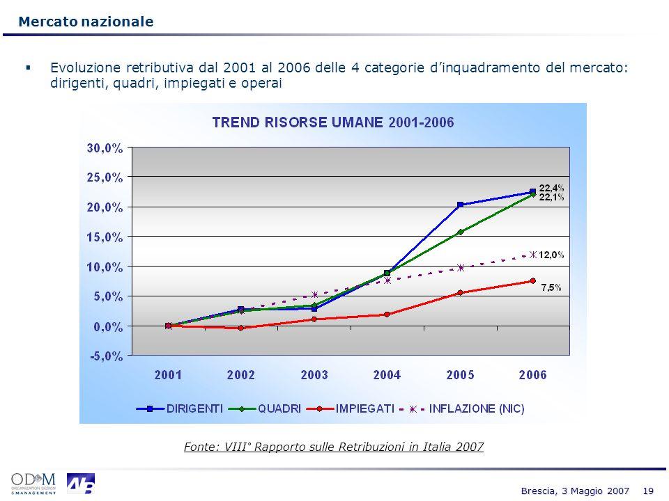19 Brescia, 3 Maggio 2007 Mercato nazionale Evoluzione retributiva dal 2001 al 2006 delle 4 categorie dinquadramento del mercato: dirigenti, quadri, i