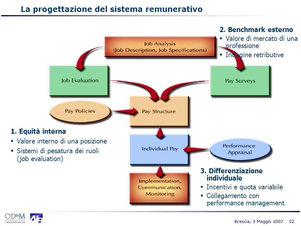 22 Brescia, 3 Maggio 2007 2. Benchmark esterno Valore di mercato di una professione Indagine retributive 1. Equità interna Valore interno di una posiz