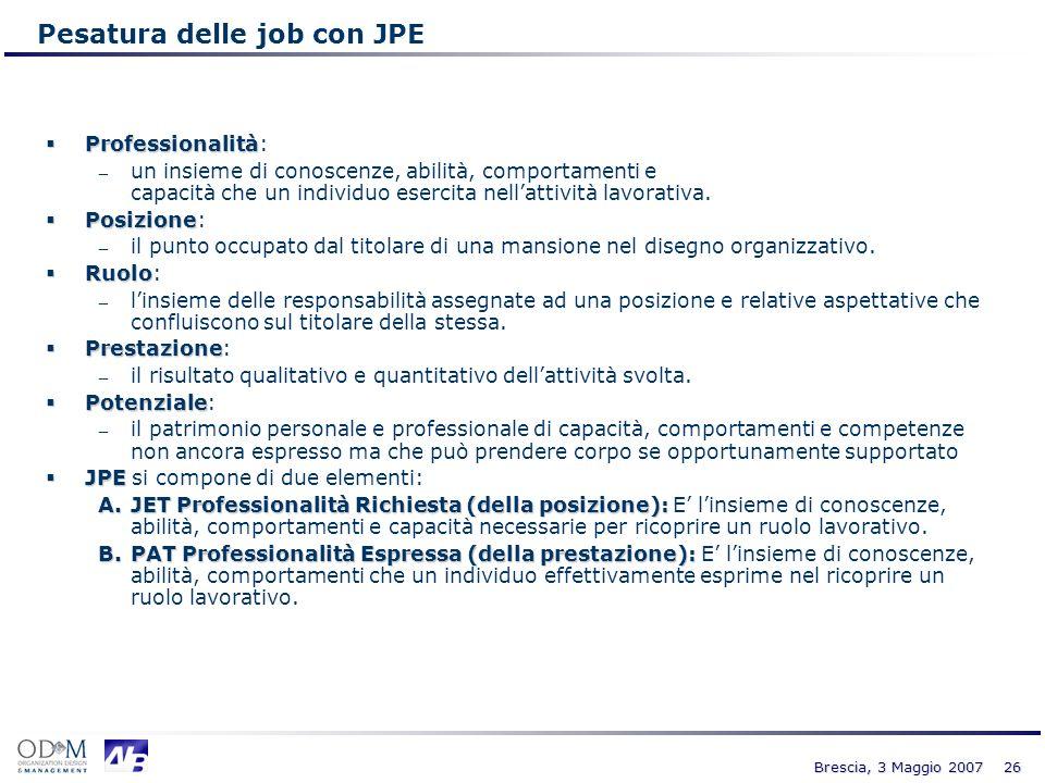 26 Brescia, 3 Maggio 2007 Pesatura delle job con JPE Professionalità Professionalità: un insieme di conoscenze, abilità, comportamenti e capacità che