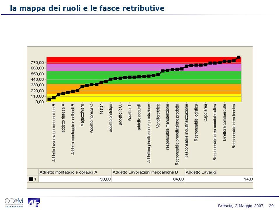 29 Brescia, 3 Maggio 2007 la mappa dei ruoli e le fasce retributive