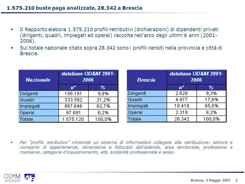14 Brescia, 3 Maggio 2007 Mercato giovani laureati Evoluzione retributiva dal 2001 al 2006 dei giovani laureati (impiegati con età compresa tra 24 e 30 anni) Fonte: VIII° Rapporto sulle Retribuzioni in Italia 2007