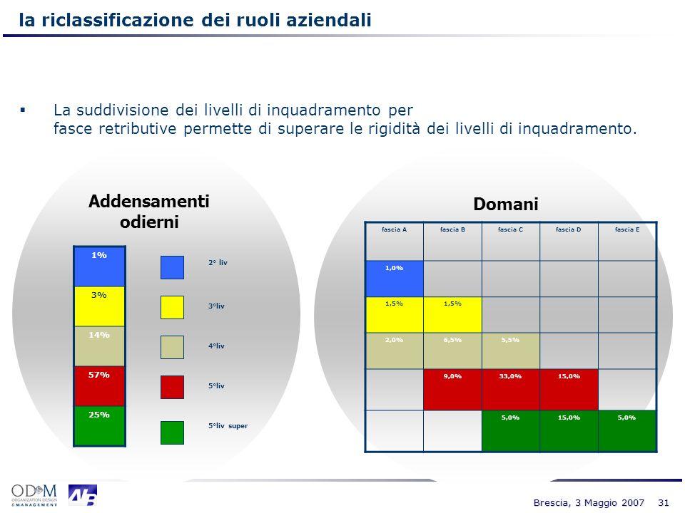 31 Brescia, 3 Maggio 2007 Addensamenti odierni 1% 3% 14% 57% 25% 2° liv 3°liv 4°liv 5°liv 5°liv super Domani fascia Afascia Bfascia Cfascia Dfascia E