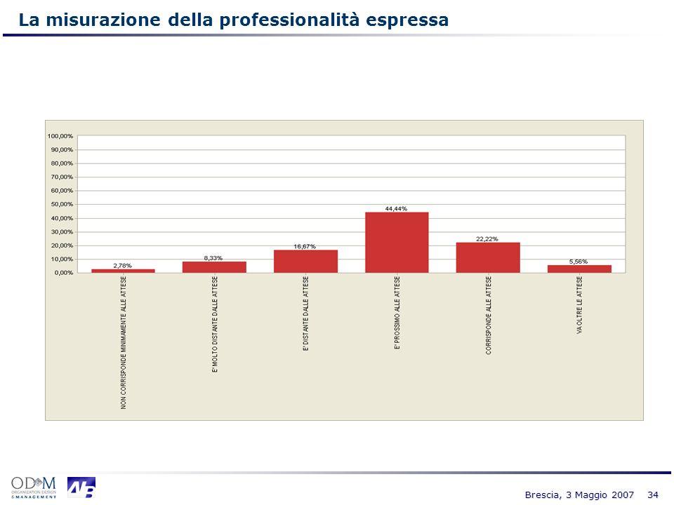 34 Brescia, 3 Maggio 2007 La misurazione della professionalità espressa