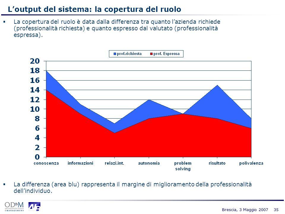 35 Brescia, 3 Maggio 2007 La copertura del ruolo è data dalla differenza tra quanto lazienda richiede (professionalità richiesta) e quanto espresso da