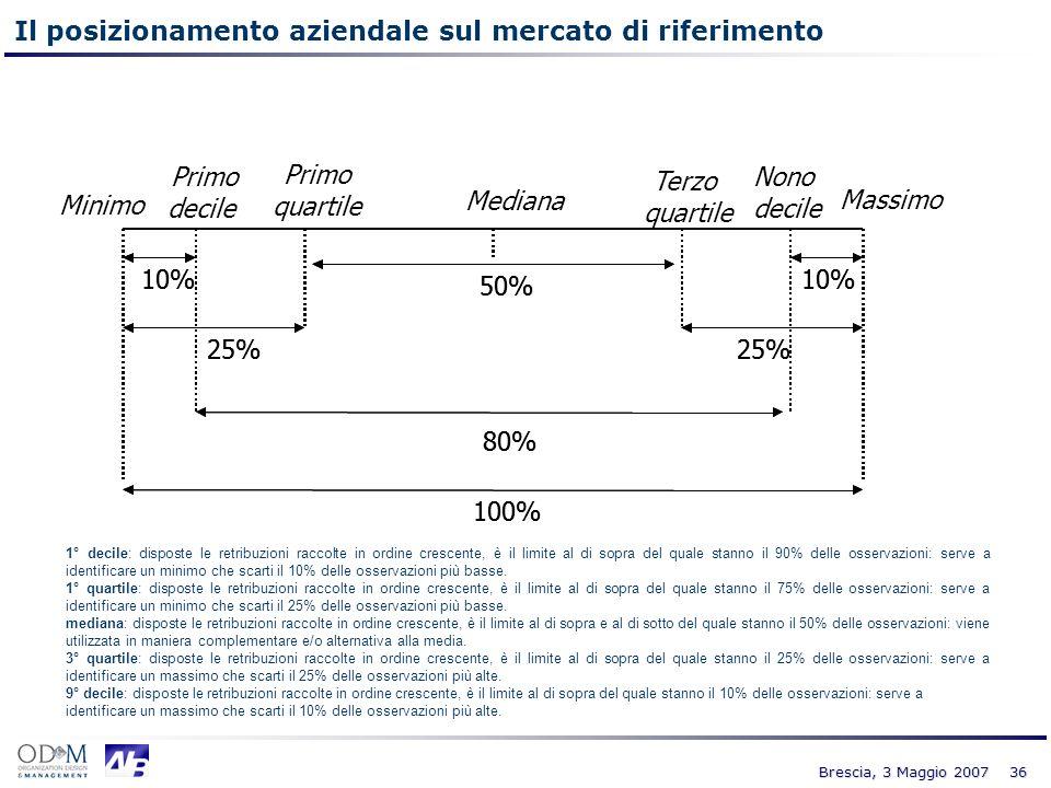 36 Brescia, 3 Maggio 2007 Massimo 100% 50% 25% Mediana Minimo Terzo quartile Primo quartile 80% 10% Primo decile 100% 50% 25% 80% 10% Nono decile 1° d