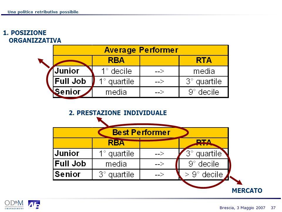 37 Brescia, 3 Maggio 2007 Una politica retributiva possibile 2. PRESTAZIONE INDIVIDUALE 1. POSIZIONE ORGANIZZATIVA MERCATO