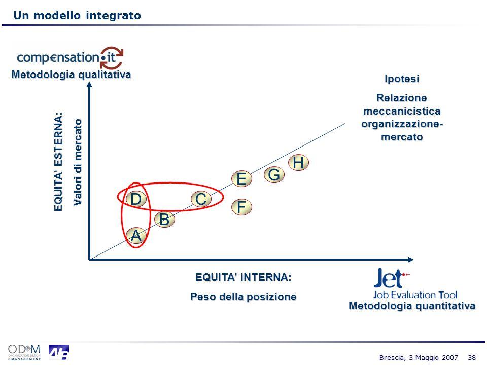 38 Brescia, 3 Maggio 2007 Un modello integrato EQUITA ESTERNA: Valori di mercato EQUITA INTERNA: Peso della posizione A B CD F G H E Metodologia quali