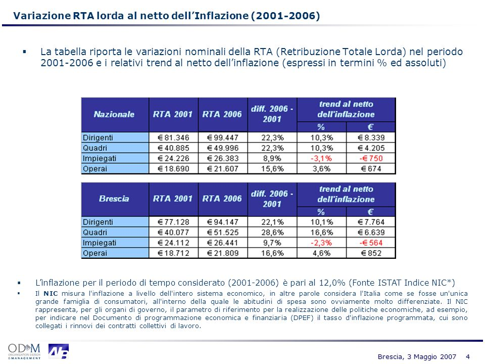 4 Brescia, 3 Maggio 2007 Variazione RTA lorda al netto dellInflazione (2001-2006) La tabella riporta le variazioni nominali della RTA (Retribuzione To