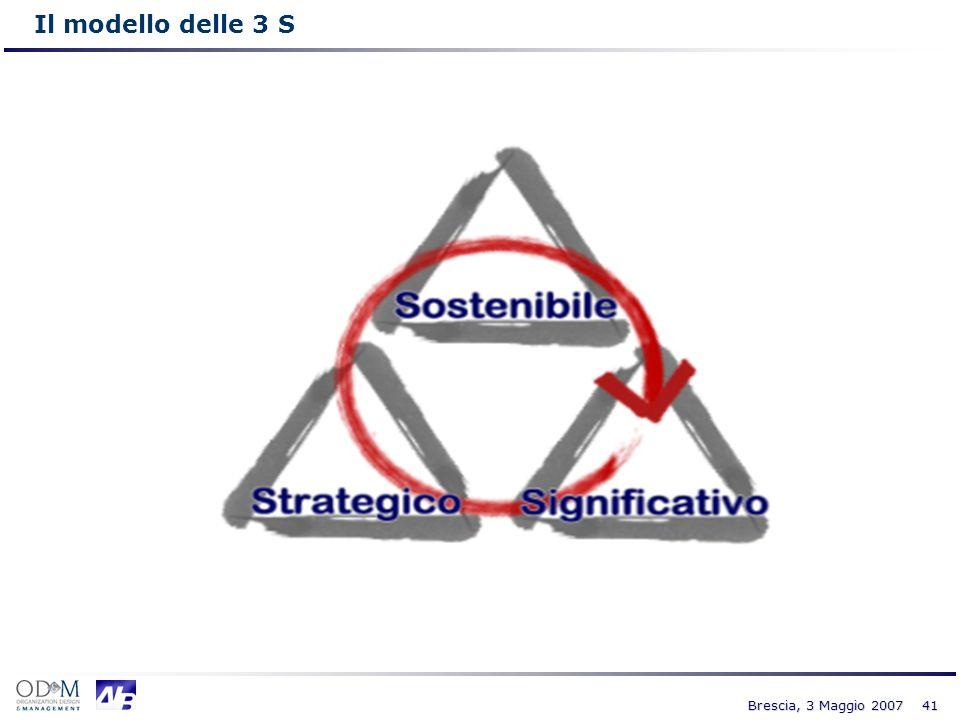 41 Brescia, 3 Maggio 2007 Il modello delle 3 S