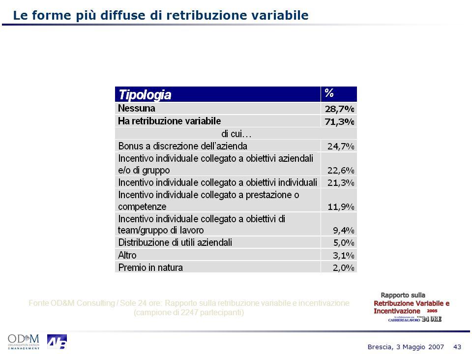 43 Brescia, 3 Maggio 2007 Fonte OD&M Consulting / Sole 24 ore: Rapporto sulla retribuzione variabile e incentivazione (campione di 2247 partecipanti)