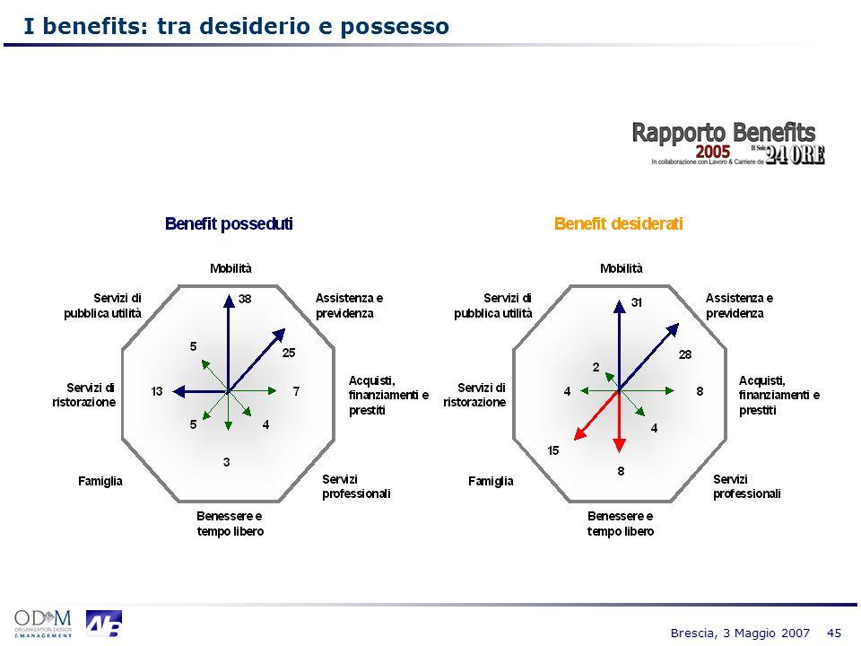 45 Brescia, 3 Maggio 2007 I benefits: tra desiderio e possesso