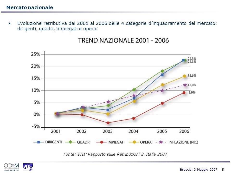 16 Brescia, 3 Maggio 2007 I Giovani under 30 (362.749 osservazioni in 6 anni) Linflazione per il periodo di tempo considerato (2001-2006) è pari al 12,0% (Fonte ISTAT Indice NIC*) La tabella riporta le variazioni nominali della RTA (Retribuzione Totale Lorda) nel periodo 2001-2006 e i relativi trend al netto dellinflazione (espressi in termini % ed assoluti)